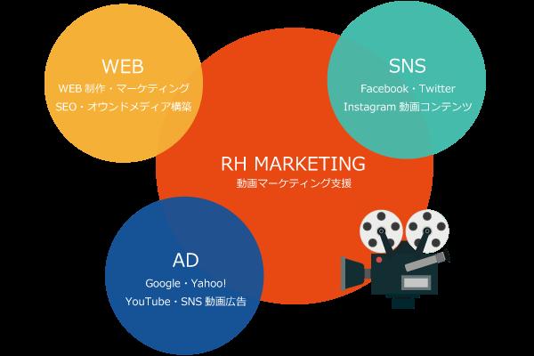 動画マーケティング施策提案